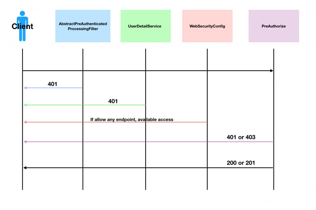 Spring security architecture | tomoyane Developer blog